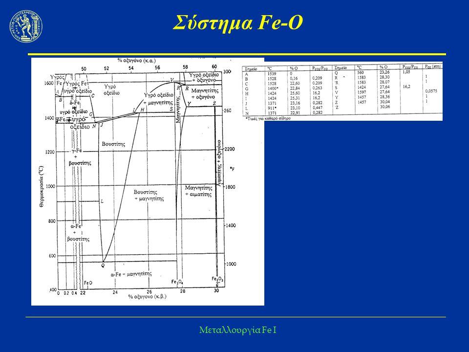 Σύστημα Fe-O Μεταλλουργία Fe I