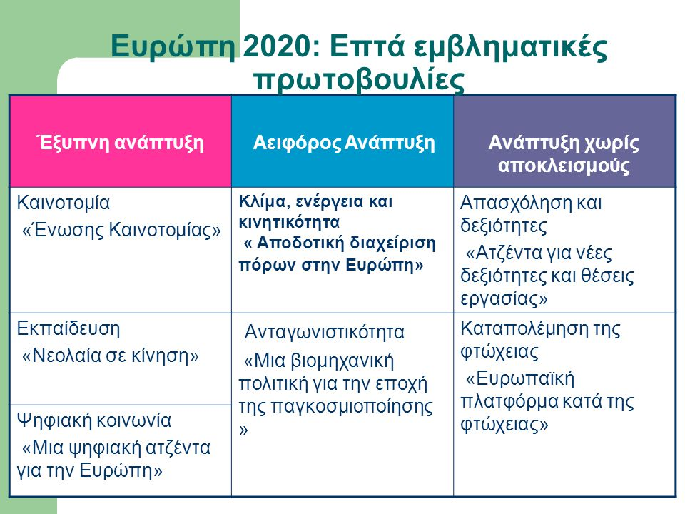 Ευρώπη 2020: Επτά εμβληματικές πρωτοβουλίες
