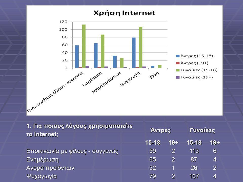 1. Για ποιους λόγους χρησιμοποιείτε το Internet;