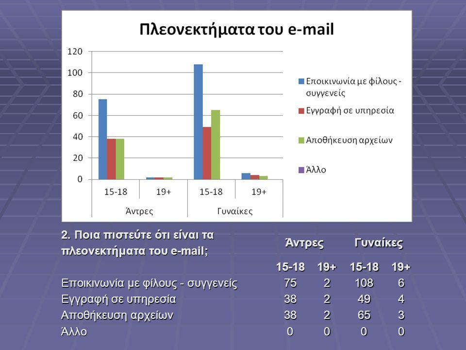2. Ποια πιστεύτε ότι είναι τα πλεονεκτήματα του e-mail;