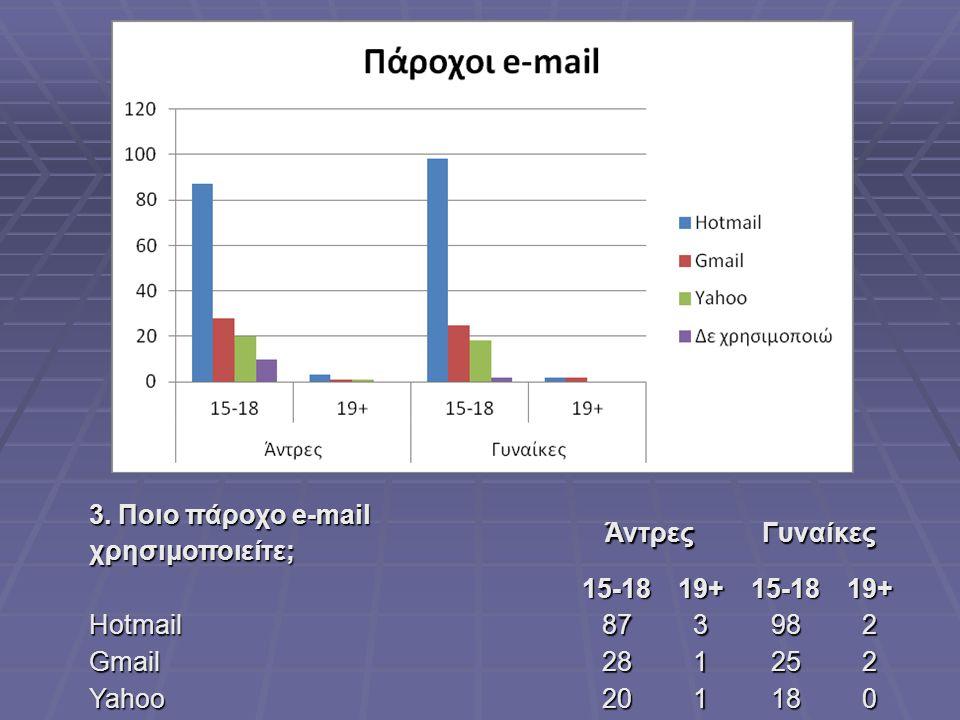 3. Ποιο πάροχο e-mail χρησιμοποιείτε;