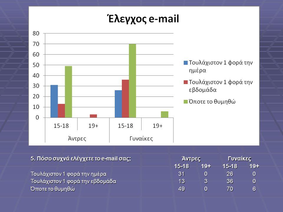 5. Πόσο συχνά ελέγχετε το e-mail σας;