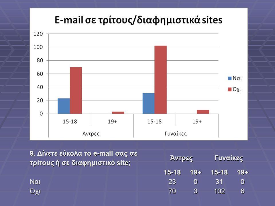 8. Δίνετε εύκολα το e-mail σας σε τρίτους ή σε διαφημιστικό site;