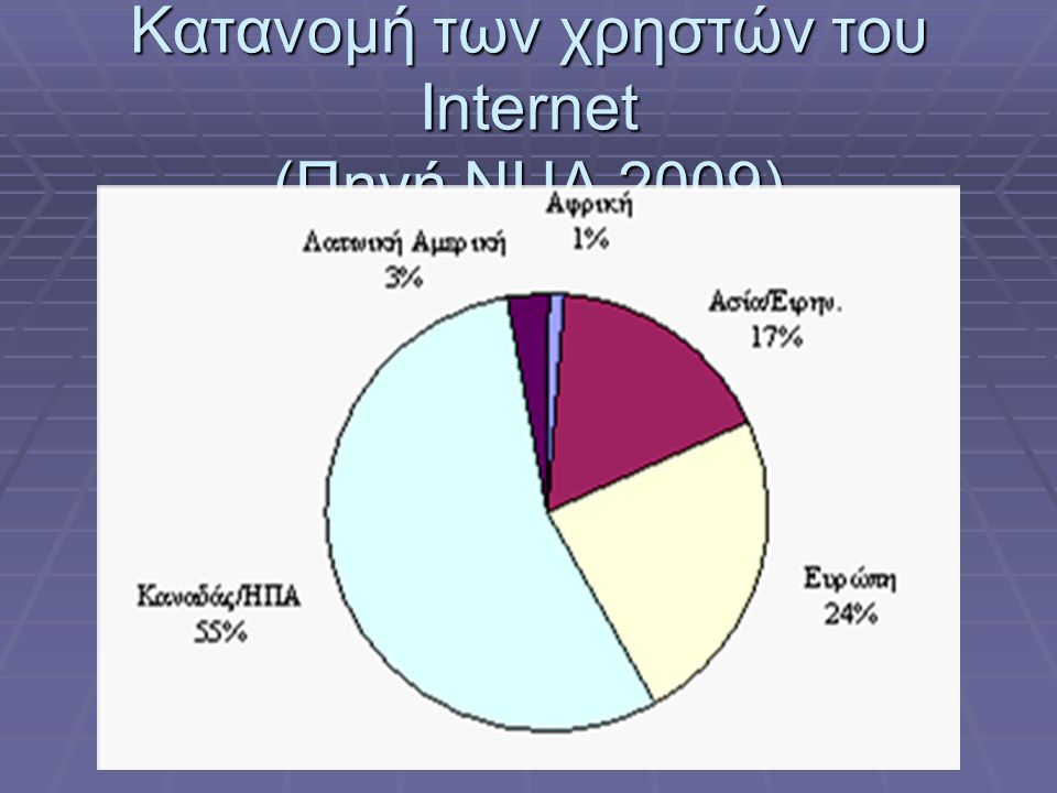 Κατανομή των χρηστών του Internet (Πηγή NUA 2009)