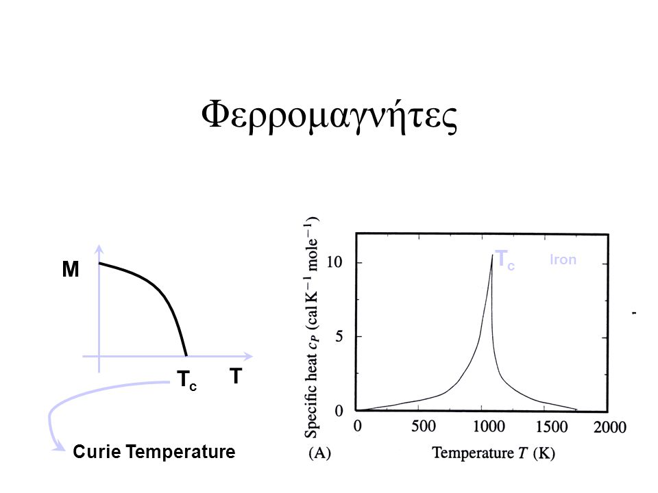 Φερρομαγνήτες Tc Iron M Tc T Curie Temperature