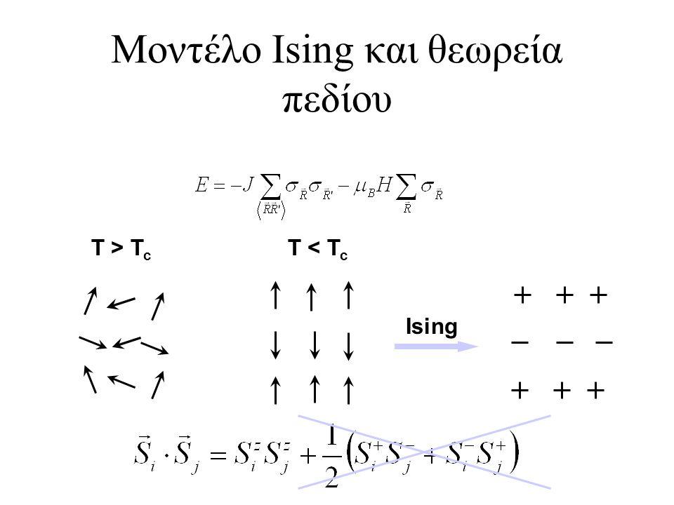 Μοντέλο Ising και θεωρεία πεδίου