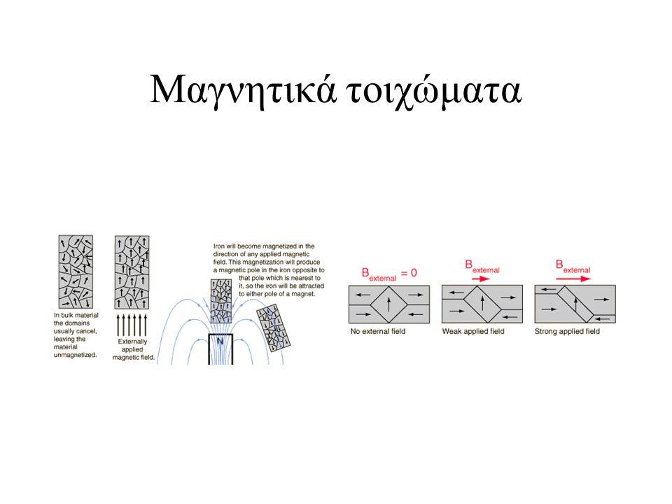Μαγνητικά τοιχώματα