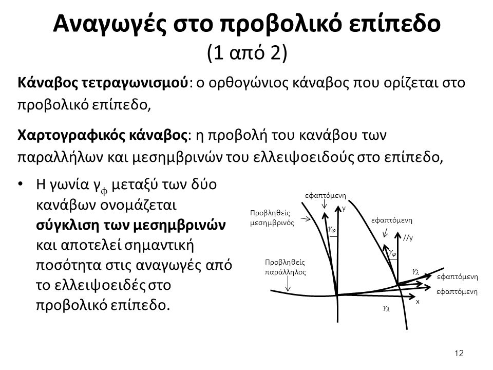 Αναγωγές στο προβολικό επίπεδο (2 από 2)