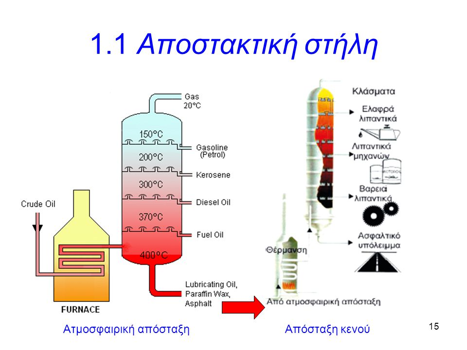 1.1 Αποστακτική στήλη Ατμοσφαιρική απόσταξη Απόσταξη κενού