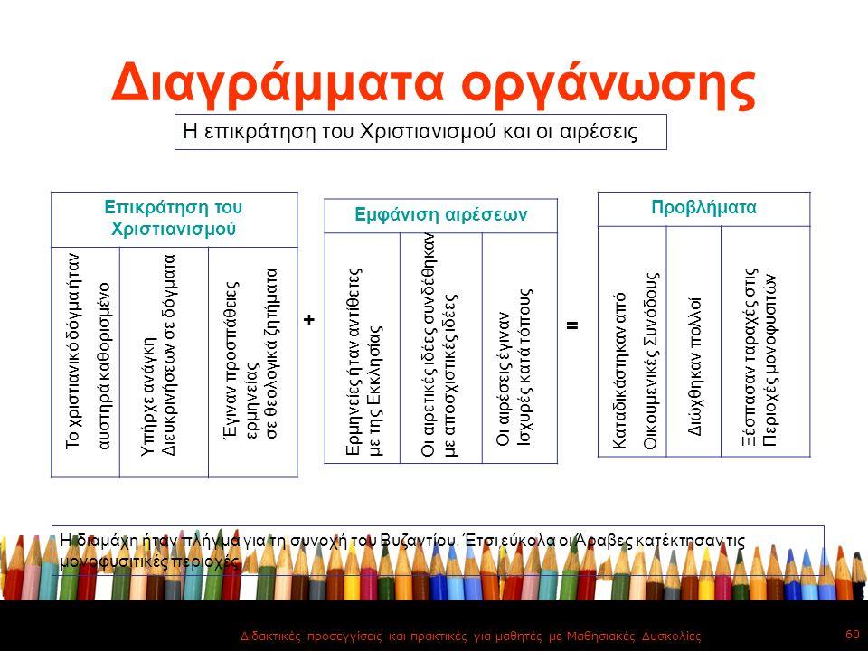 Διαγράμματα οργάνωσης