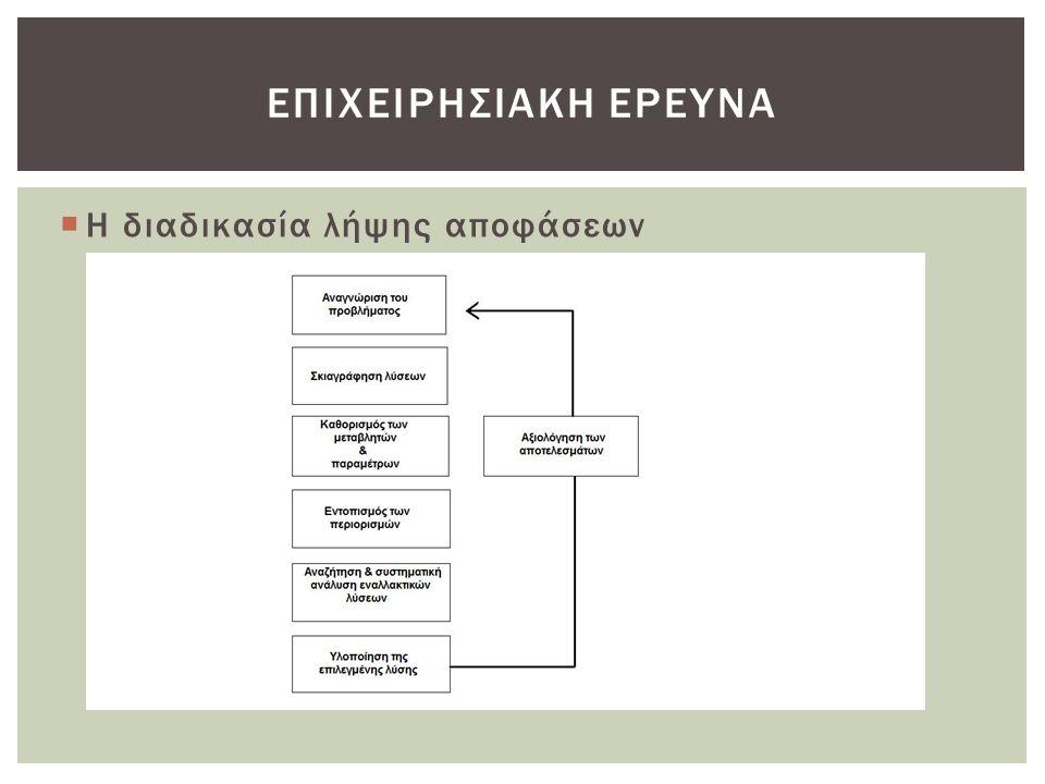Επιχειρησιακη ερευνα Η διαδικασία λήψης αποφάσεων