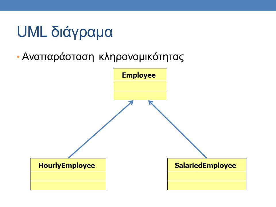 UML διάγραμα Αναπαράσταση κληρονομικότητας Employee HourlyEmployee
