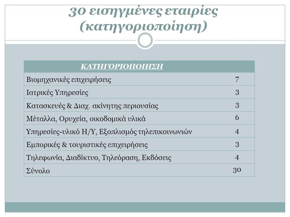 30 εισηγμένες εταιρίες (κατηγοριοποίηση)