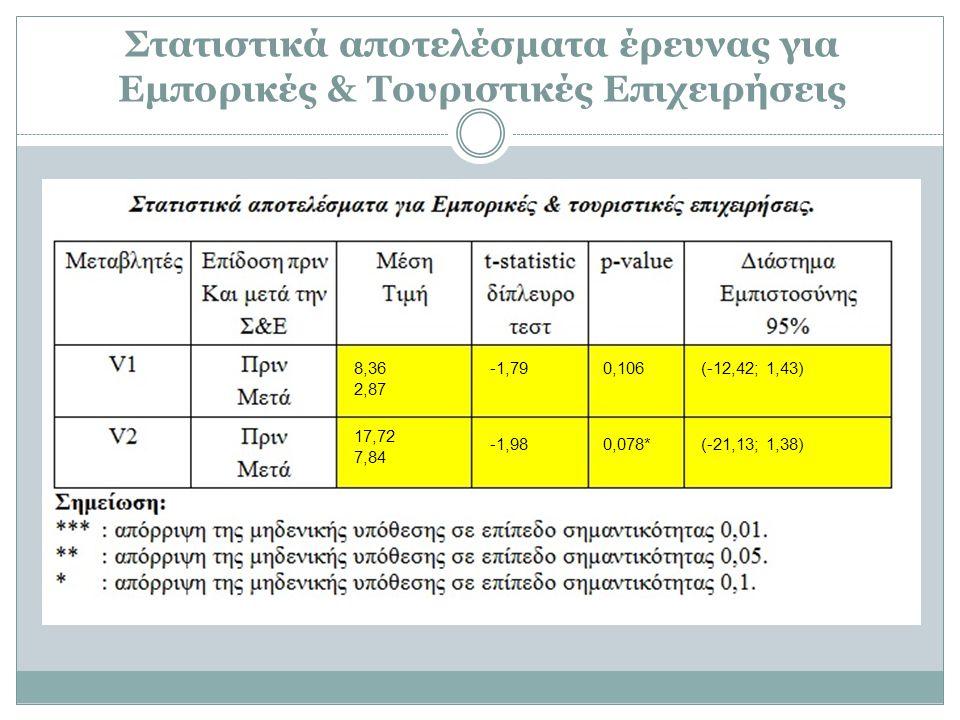Στατιστικά αποτελέσματα έρευνας για Εμπορικές & Τουριστικές Επιχειρήσεις