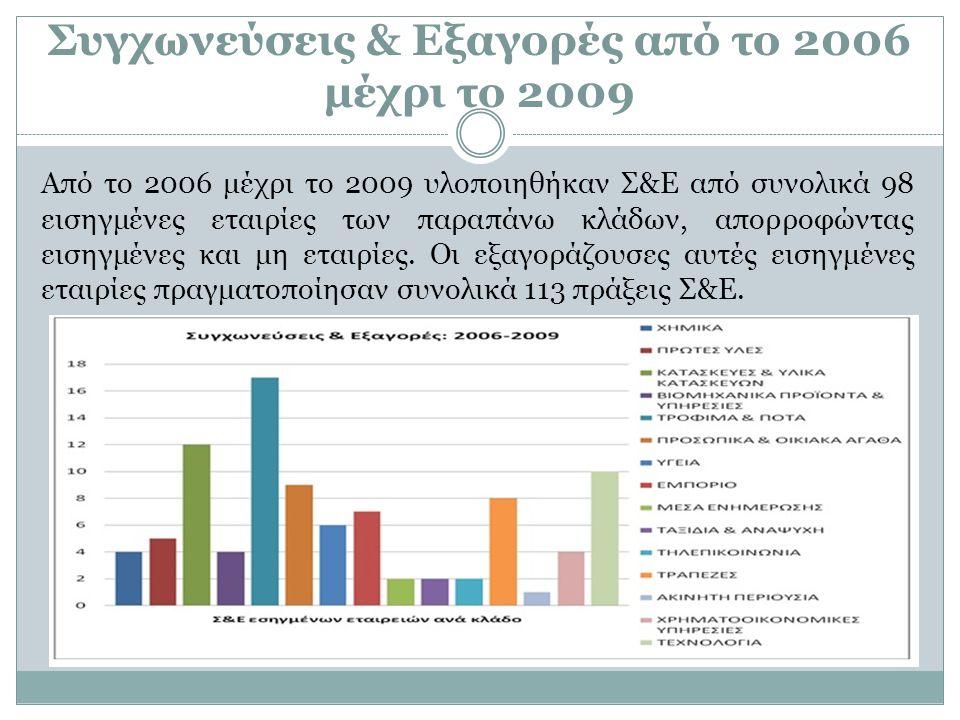 Συγχωνεύσεις & Εξαγορές από το 2006 μέχρι το 2009