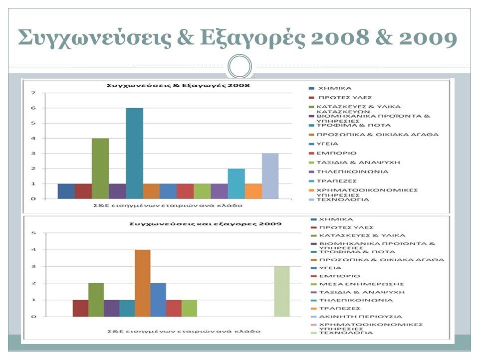 Συγχωνεύσεις & Εξαγορές 2008 & 2009