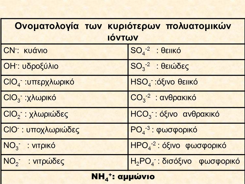 Ονοματολογία των κυριότερων πολυατομικών ιόντων