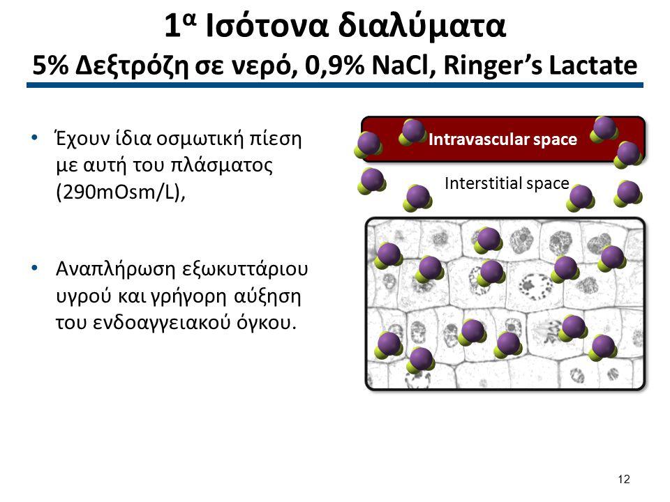 1β Υπότονα διαλύματα 0,33% NaCl, 0,45% NaCl