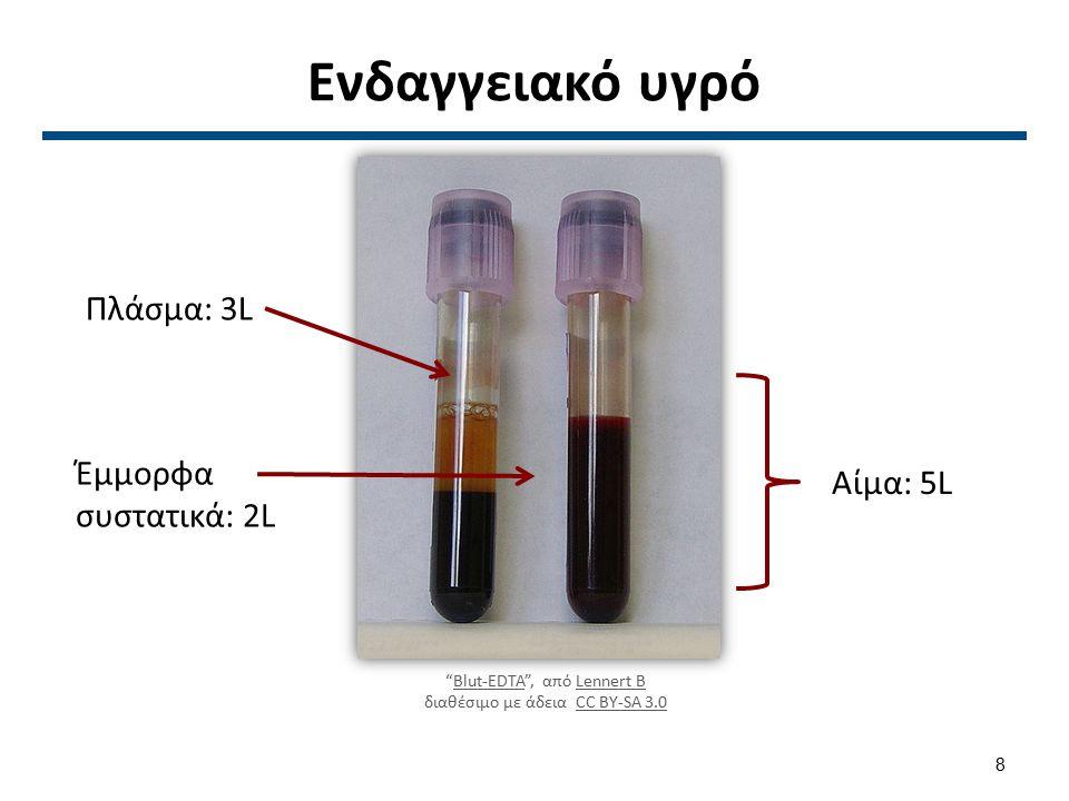 Είδη διαλυμάτων 2 Κολλοειδή 3 Αίμα και παράγωγά του 1 Κρυσταλλοειδή