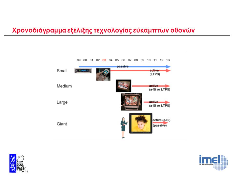 Χρονοδιάγραμμα εξέλιξης τεχνολογίας εύκαμπτων οθονών