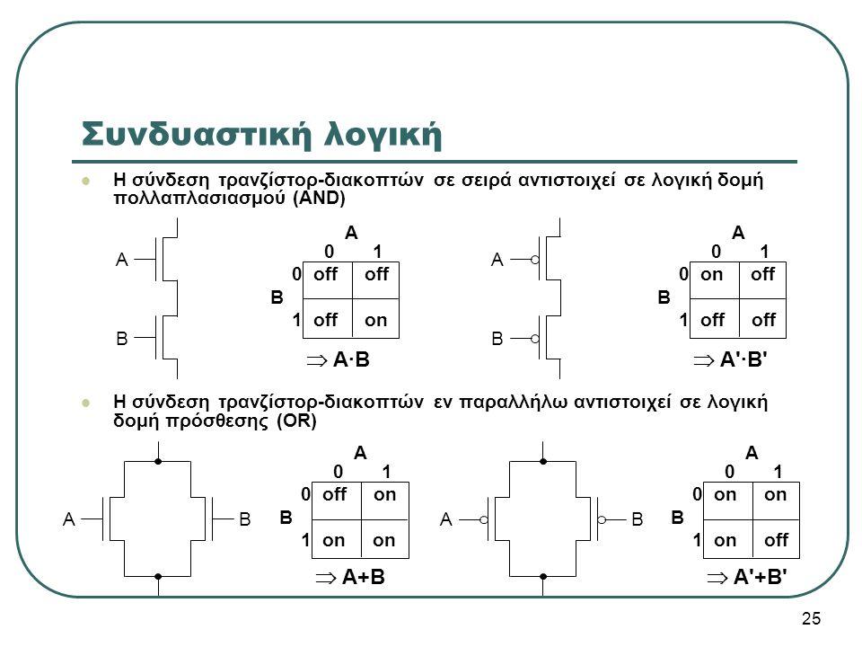 Συνδυαστική λογική  A·B  A ·B  A+B  A +B