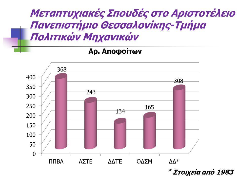 Μεταπτυχιακές Σπουδές στο Αριστοτέλειο Πανεπιστήμιο Θεσσαλονίκης-Τμήμα Πολιτικών Μηχανικών