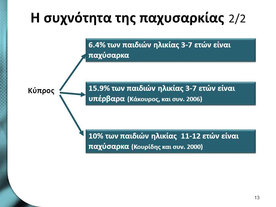 Η αύξηση της παιδικής παχυσαρκίας
