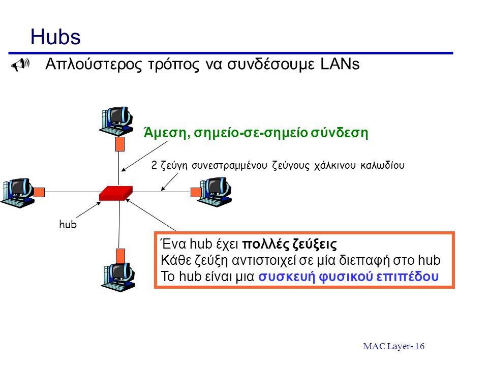 Hubs  Απλούστερος τρόπος να συνδέσουμε LANs