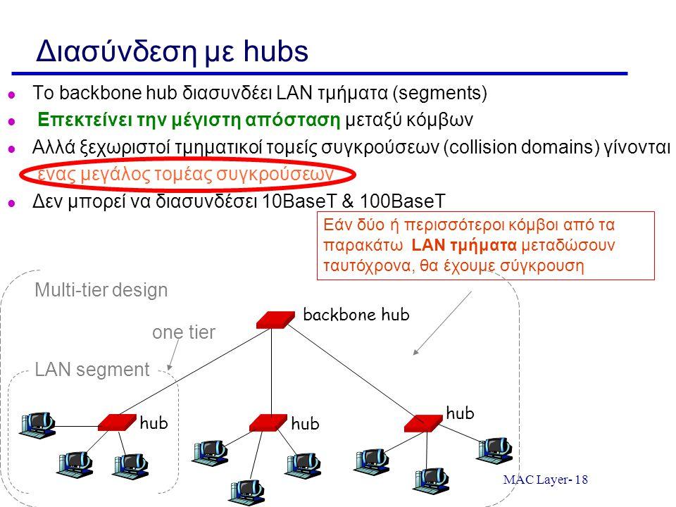 Διασύνδεση με hubs Το backbone hub διασυνδέει LAN τμήματα (segments)