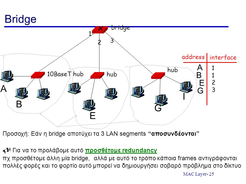 Bridge 10BaseT hub. hub. bridge. 1. 2. 3. address. interface. A. 1. 2. 3. B. E. A. G.