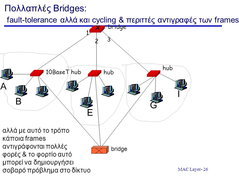 Πολλαπλές Bridges: fault-tolerance αλλά και cycling & περιττές αντιγραφές των frames