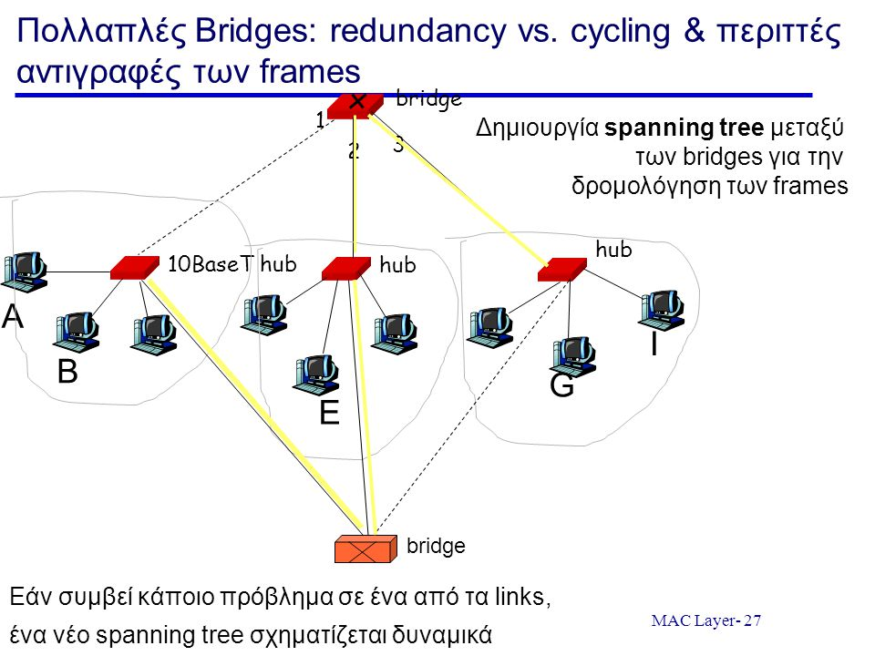 Πολλαπλές Bridges: redundancy vs