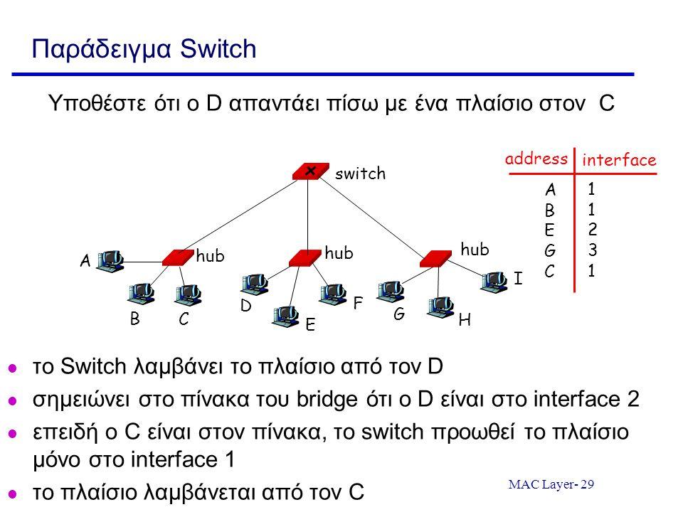 Παράδειγμα Switch Υποθέστε ότι ο D απαντάει πίσω με ένα πλαίσιο στον C