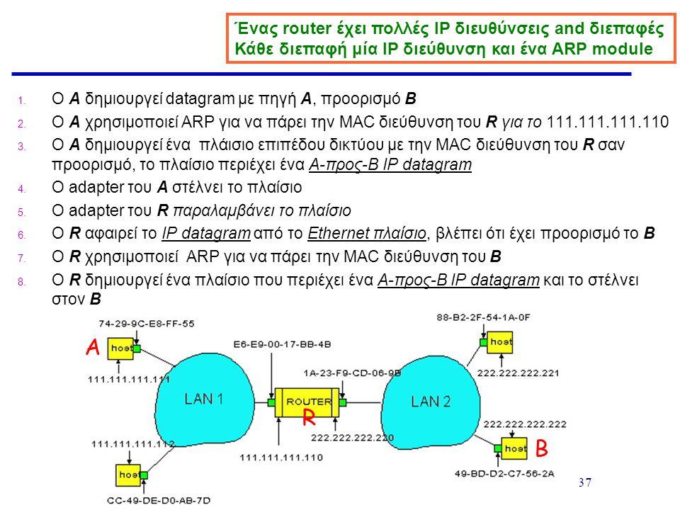 A R B Ένας router έχει πολλές IP διευθύνσεις and διεπαφές