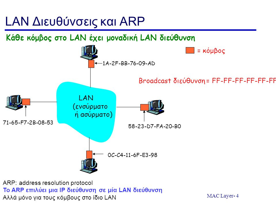 LAN Διευθύνσεις και ARP