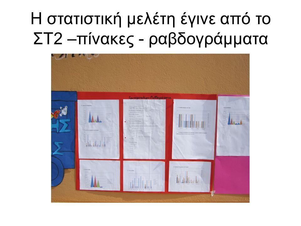 Η στατιστική μελέτη έγινε από το ΣΤ2 –πίνακες - ραβδογράμματα