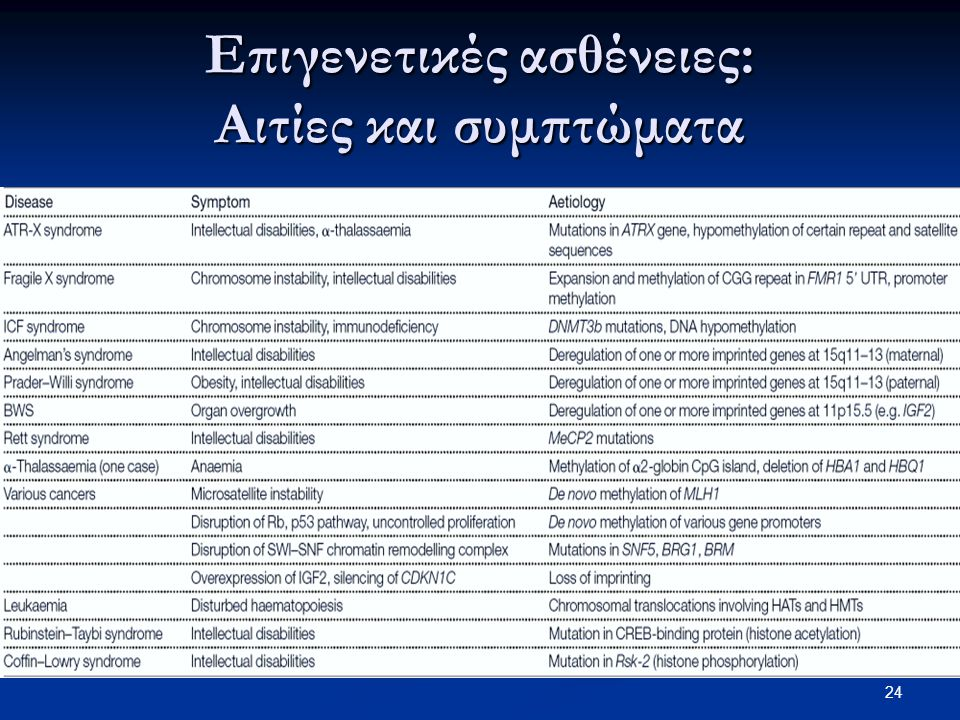 Επιγενετικές ασθένειες: Αιτίες και συμπτώματα