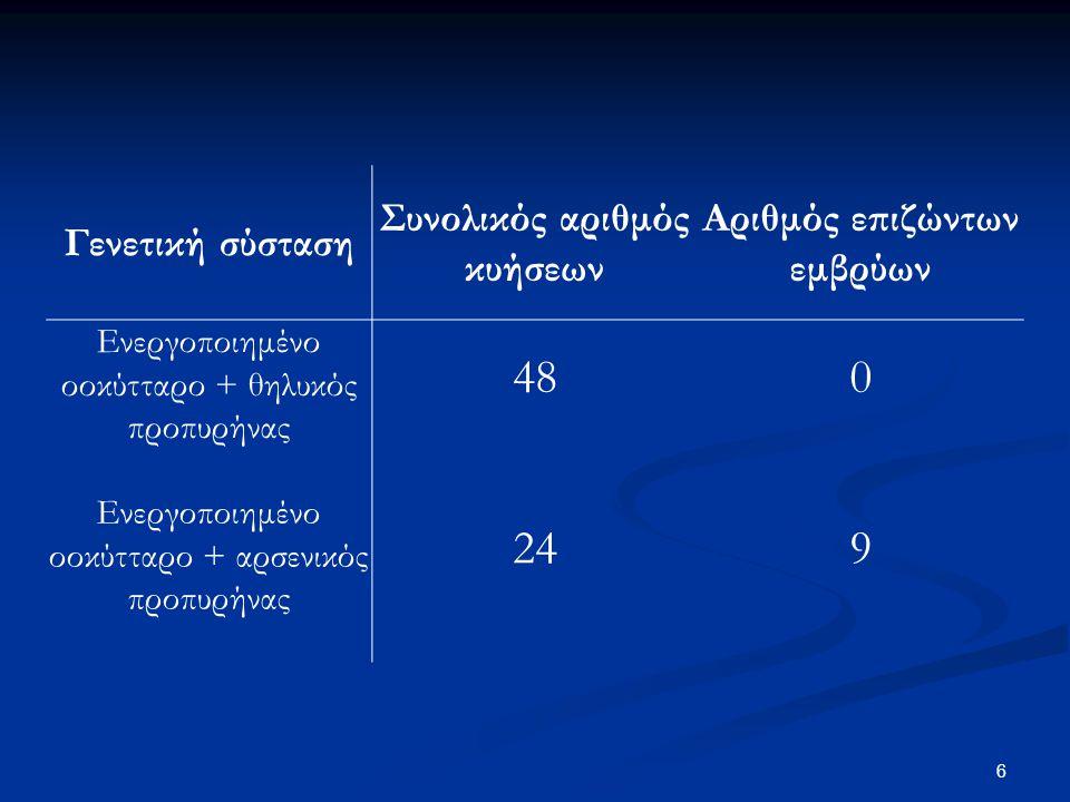 Συνολικός αριθμός κυήσεων Αριθμός επιζώντων εμβρύων