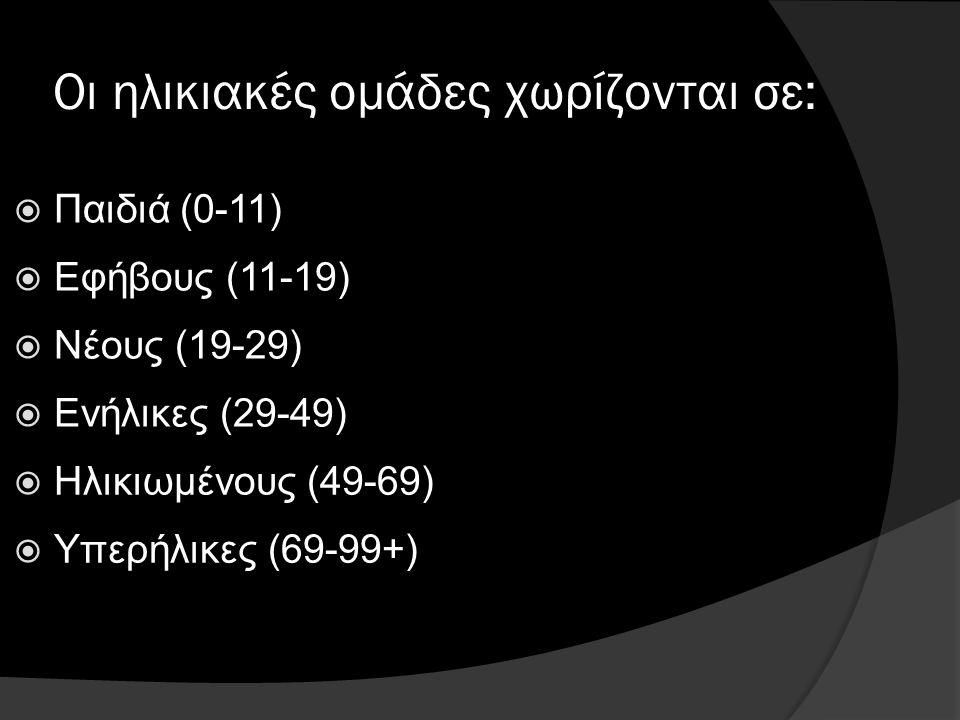 Οι ηλικιακές ομάδες χωρίζονται σε: