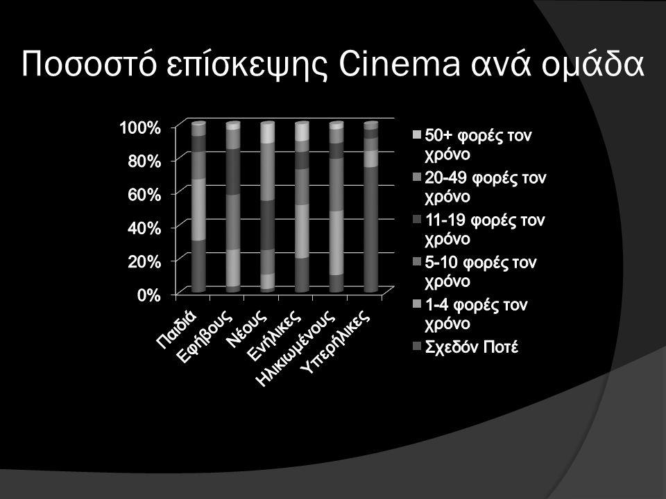 Ποσοστό επίσκεψης Cinema ανά ομάδα