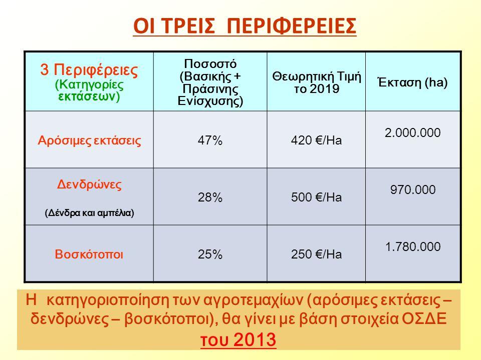 ΟΙ ΤΡΕΙΣ ΠΕΡΙΦΕΡΕΙΕΣ του 2013 3 Περιφέρειες (Κατηγορίες εκτάσεων)