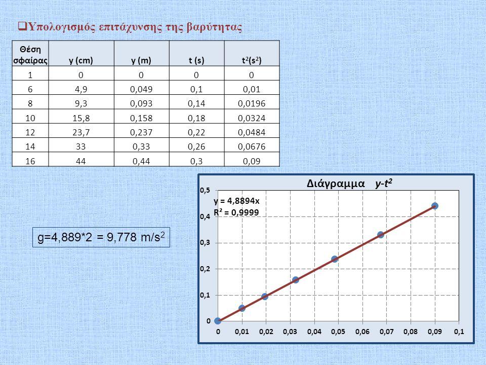 Υπολογισμός επιτάχυνσης της βαρύτητας