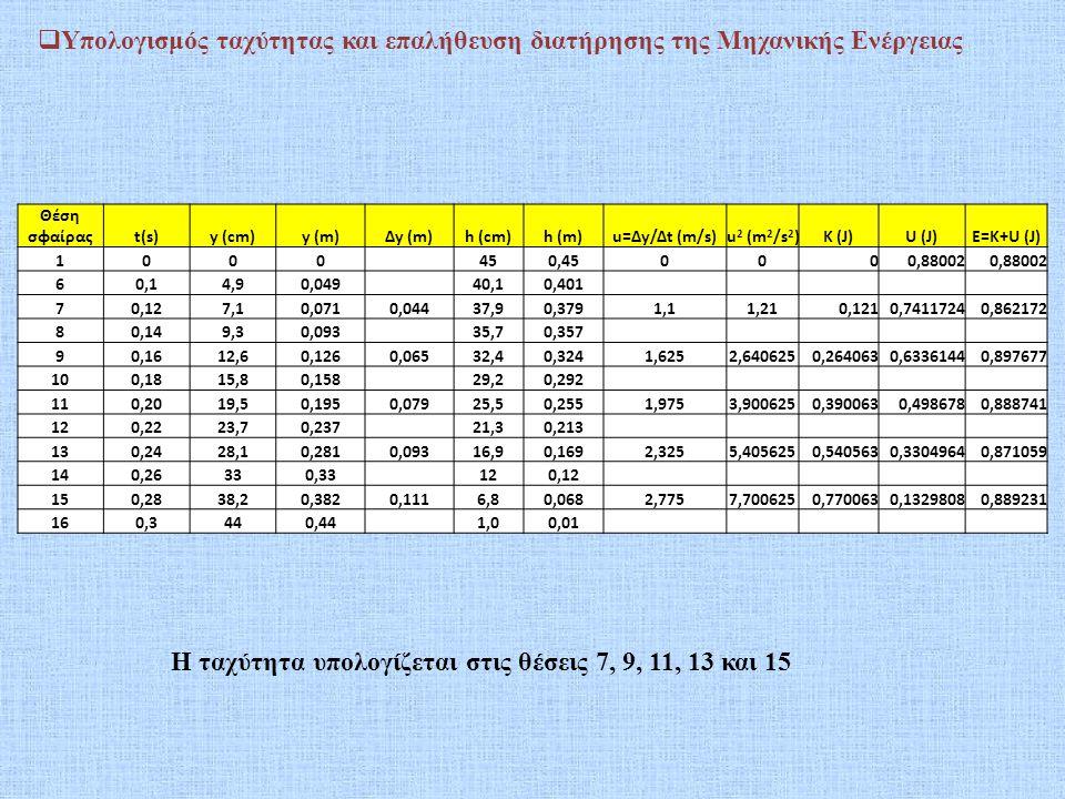 Η ταχύτητα υπολογίζεται στις θέσεις 7, 9, 11, 13 και 15