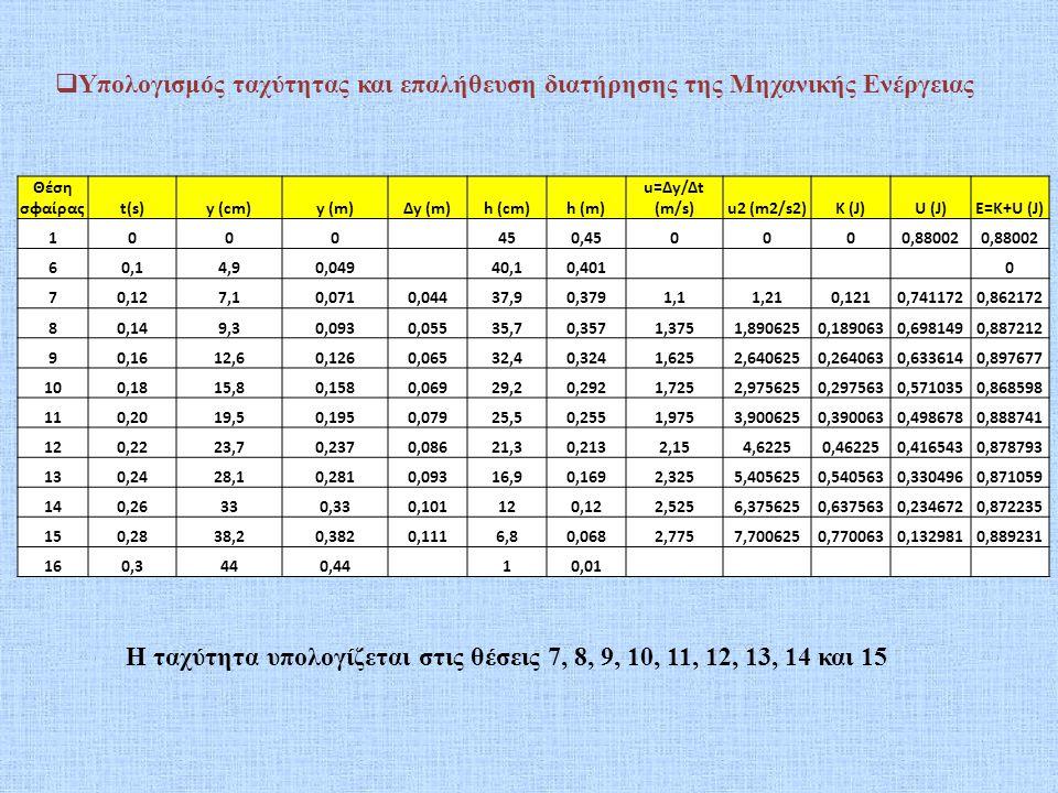 Η ταχύτητα υπολογίζεται στις θέσεις 7, 8, 9, 10, 11, 12, 13, 14 και 15