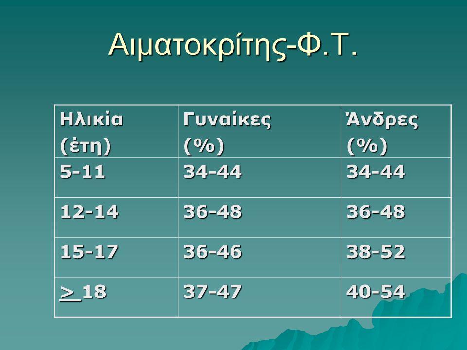 Αιματοκρίτης-Φ.Τ. Ηλικία (έτη) Γυναίκες (%) Άνδρες 5-11 34-44 12-14