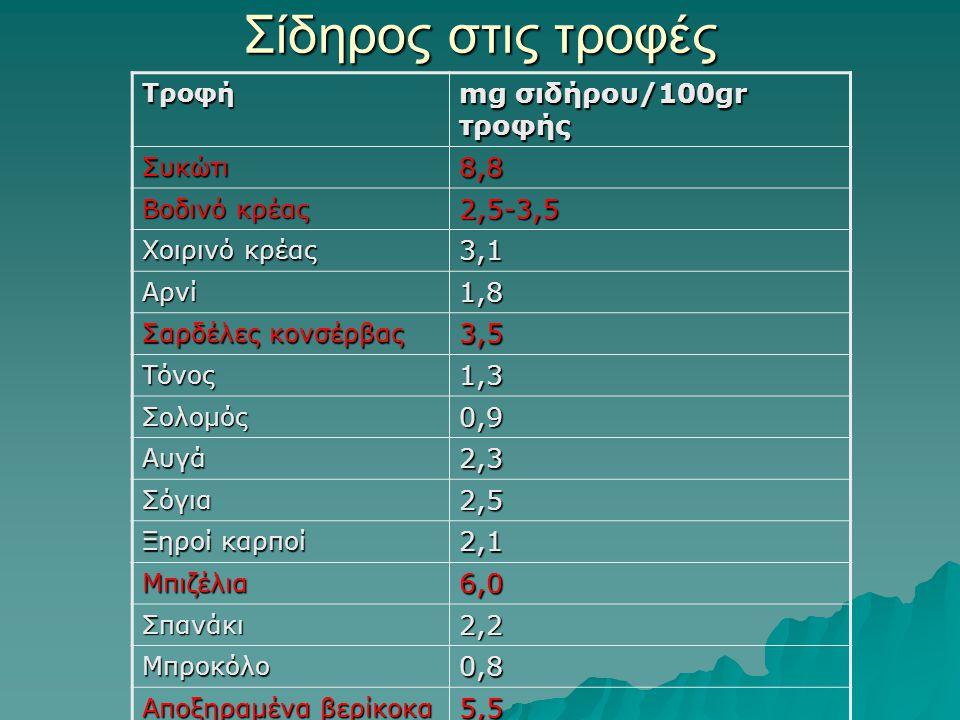 Σίδηρος στις τροφές mg σιδήρου/100gr τροφής 8,8 2,5-3,5 3,1 1,8 3,5