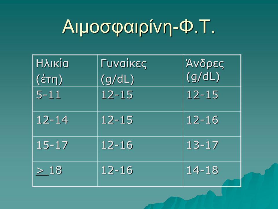 Αιμοσφαιρίνη-Φ.Τ. Ηλικία (έτη) Γυναίκες (g/dL) Άνδρες (g/dL) 5-11