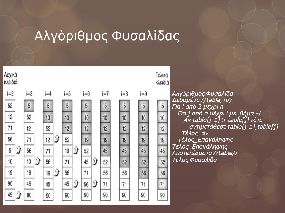 Αλγόριθμος Φυσαλίδας Αλγόριθμος Φυσαλίδα Δεδομένα //table, n//