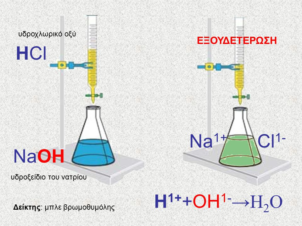 HCl Cl1- Na1+ NaOH H1++OH1-→H2O ΕΞΟΥΔΕΤΕΡΩΣΗ υδροχλωρικό οξύ