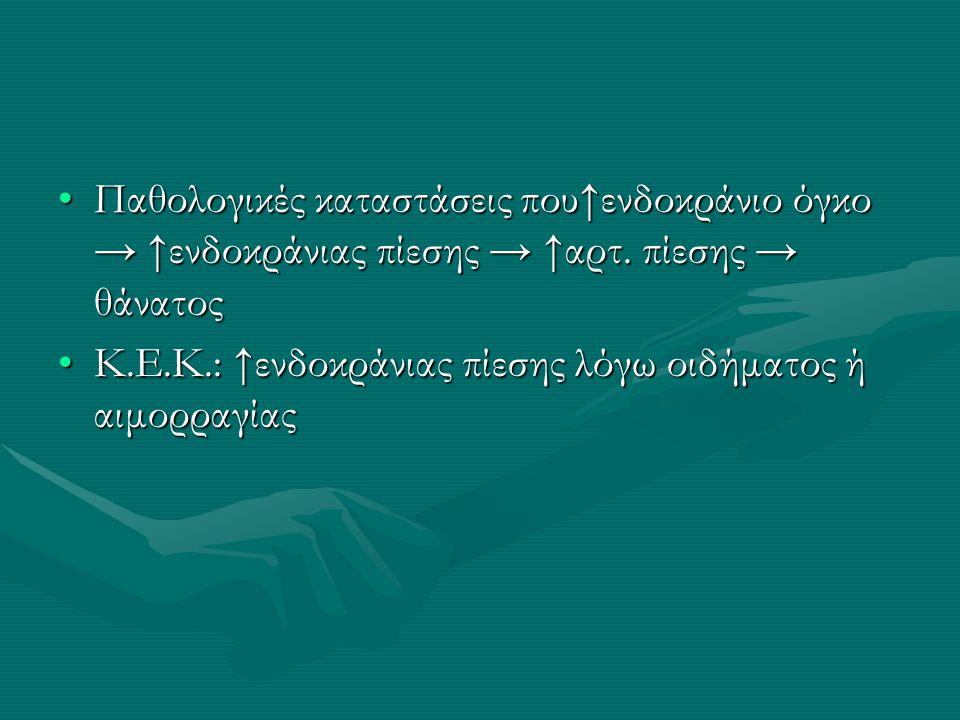 Παθολογικές καταστάσεις που↑ενδοκράνιο όγκο → ↑ενδοκράνιας πίεσης → ↑αρτ. πίεσης → θάνατος